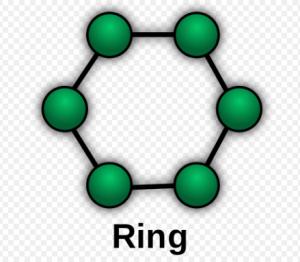 Mô tả cấu trúc mạng Ring