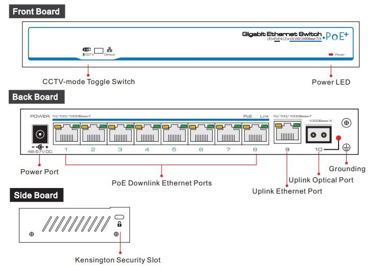 Hình 4. Mô hình cấu tạo vật lý các cổng của switch