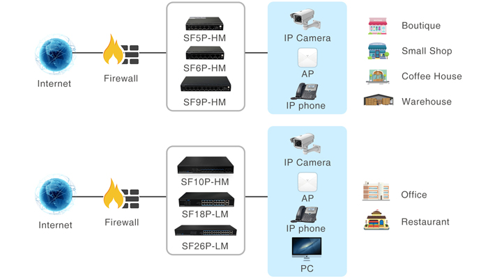 Hình 3. Các ứng dụng của switch