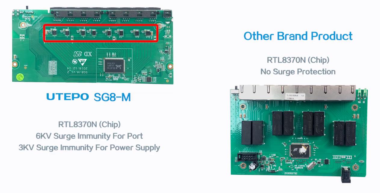 Hình 1.3. So sánh khả năng chống set của SG8-M và 1 switch thông thường