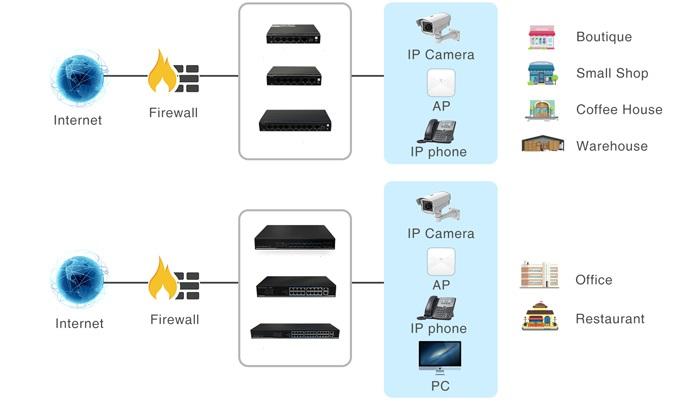 Hình 2.2. Mô hình kết nối sản phẩm của switch UTP
